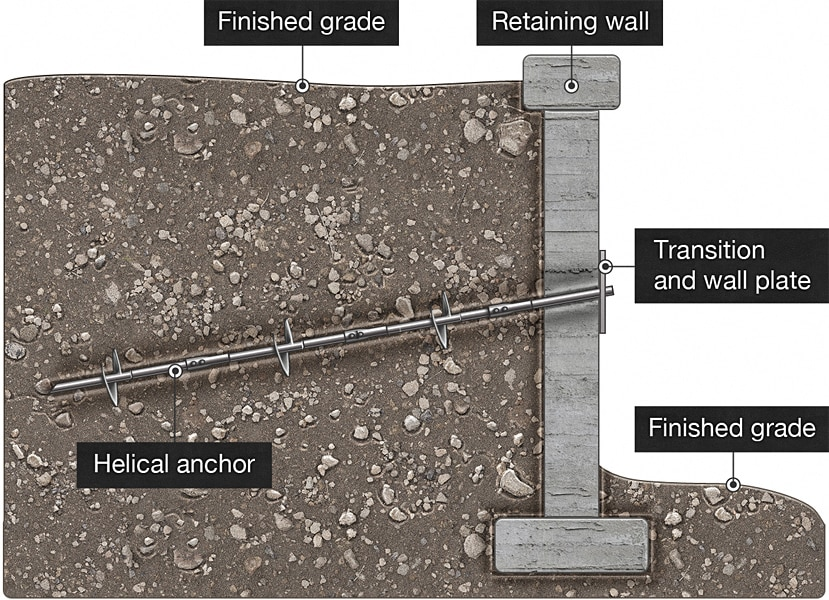 Cross section of a retaining wall example.