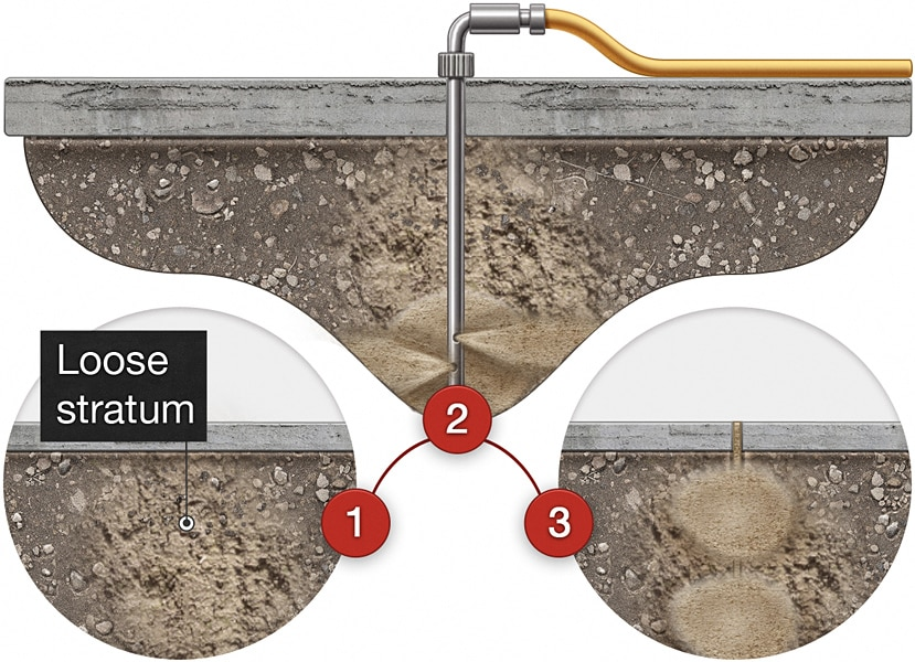 How pressure grouting works