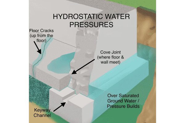 Interior graphic of hydrostatic pressure